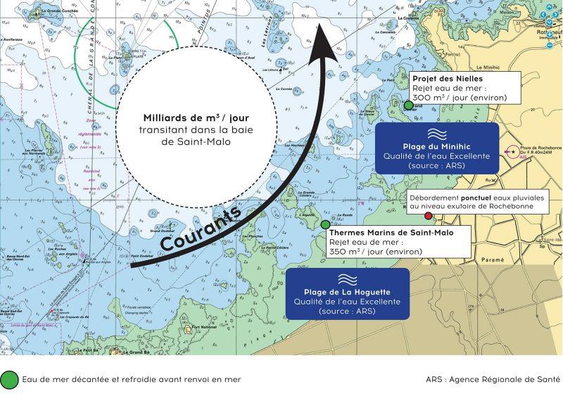 Pompage et rejet de l'eau de mer dans la baie de Saint-Malo